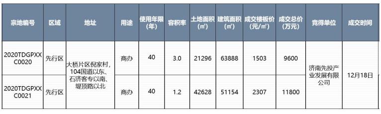 济南新房成交均价14558元/㎡,加推楼盘去化差距较大
