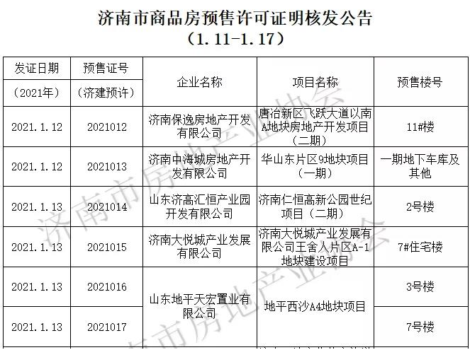 济南上周发放商品房预售许可证15个,一手商品房源供应415套